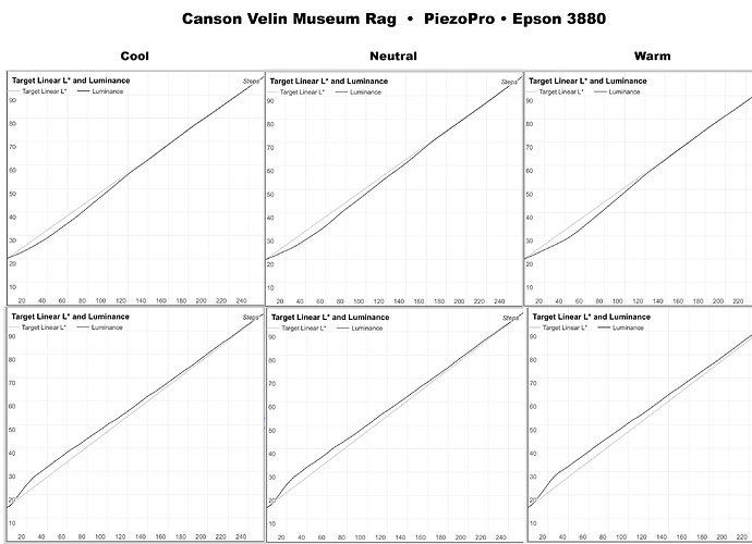 Canson-Velin-Museum-Linearization-Progression.jpg