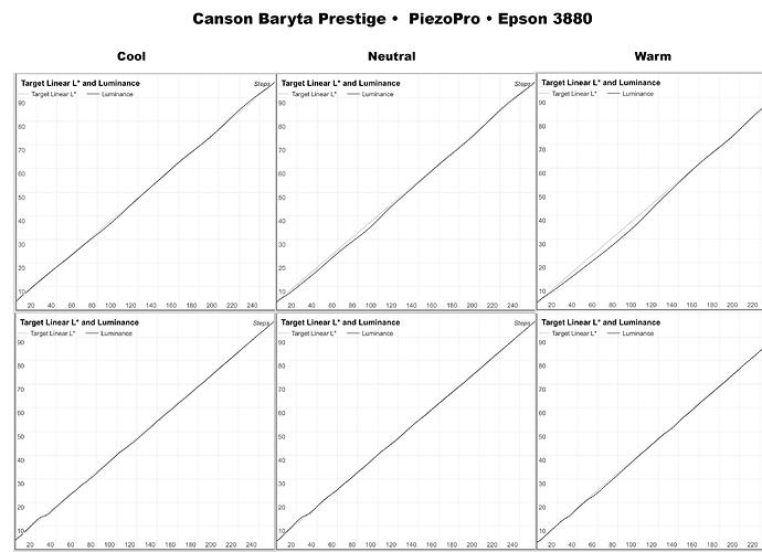Canson-Baryta-Prestige-Linearization-Progression.jpg