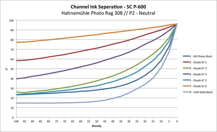 Channel Ink Seperation 2021 01 13