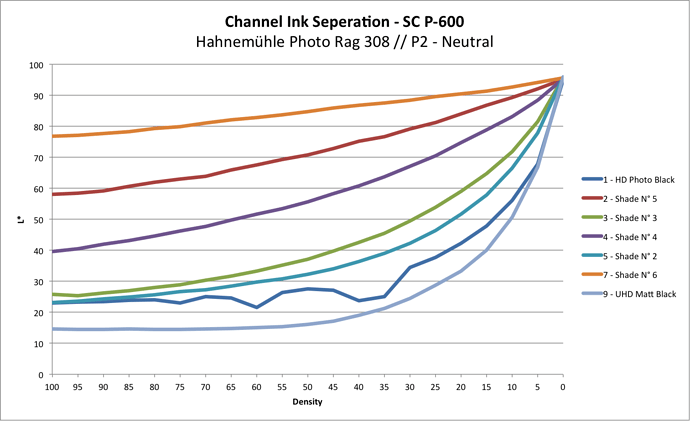 Channel Ink Seperation 2021 01 12_2