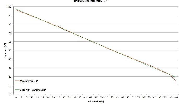 Diagram Measurements
