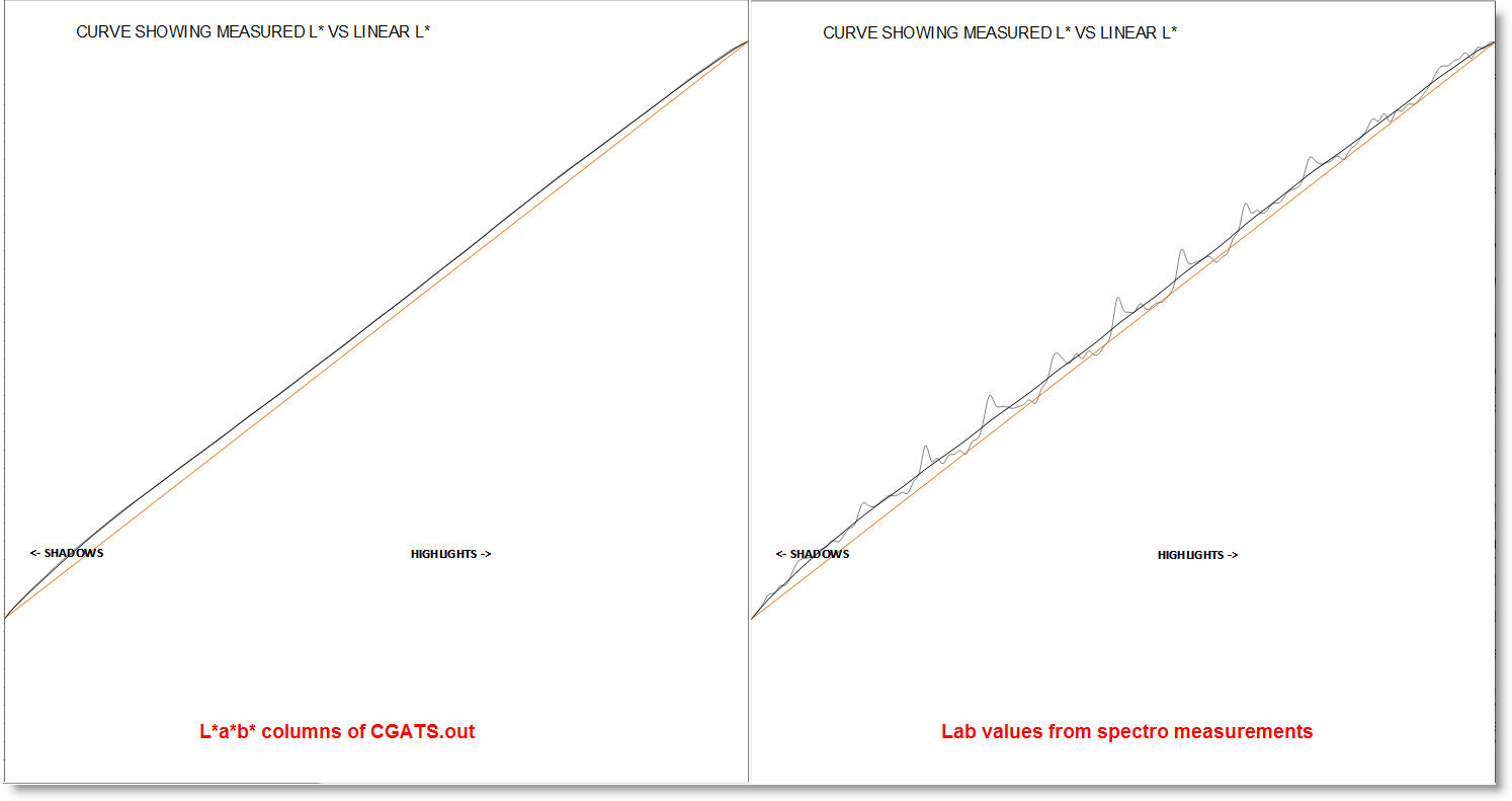 comparison-of-Lab-from-spectro-vs-Lab-from-CGATS.out_.jpg