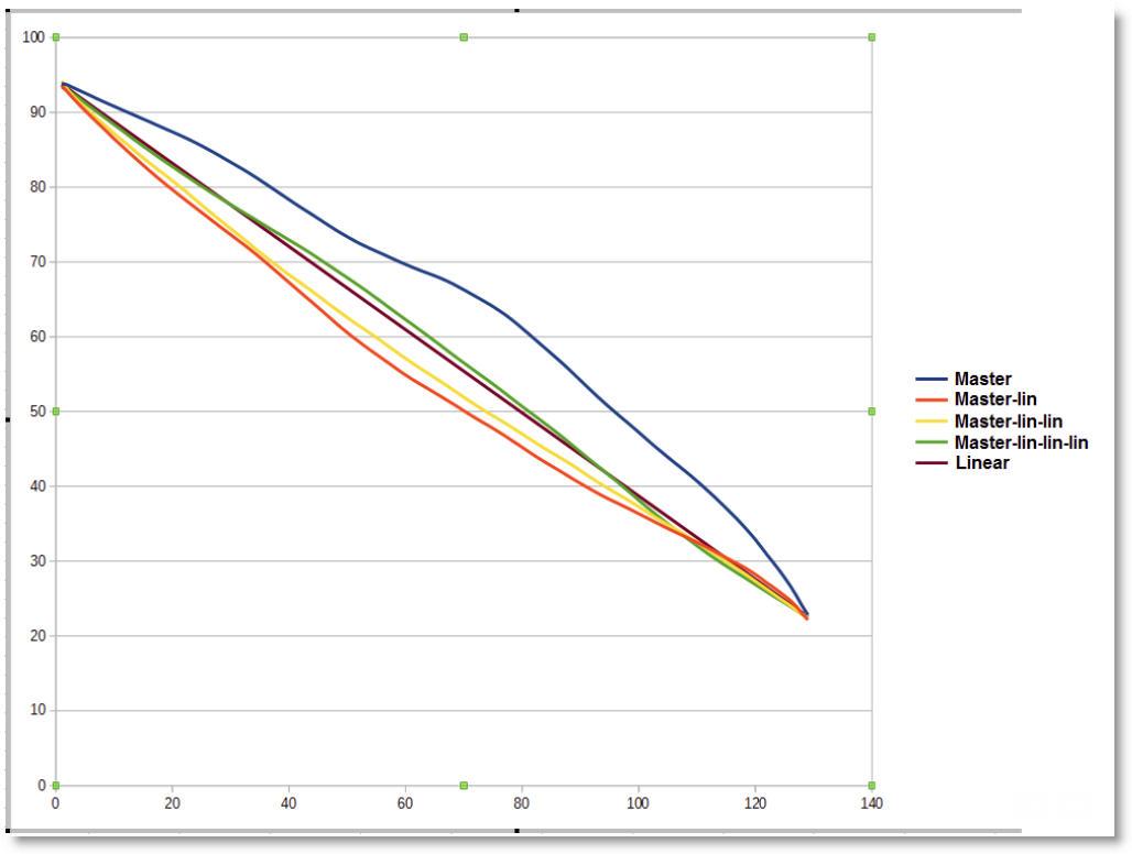 comparison%20of%20linearization%20results%20(nc6%20master)
